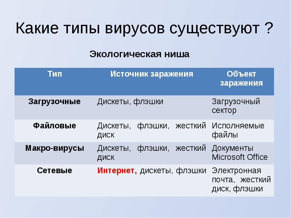 Какие типы вирусов существуют ? Экологическая ниша ТипИсточник зараженияОбъ...