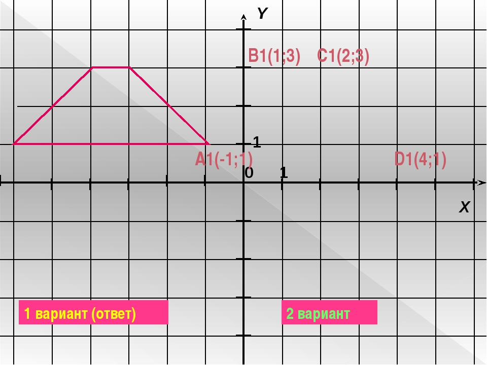 C1(2;3) D1(4;1) B1(1;3) A1(-1;1) 1 вариант (ответ) 2 вариант 1 1 X Y 0