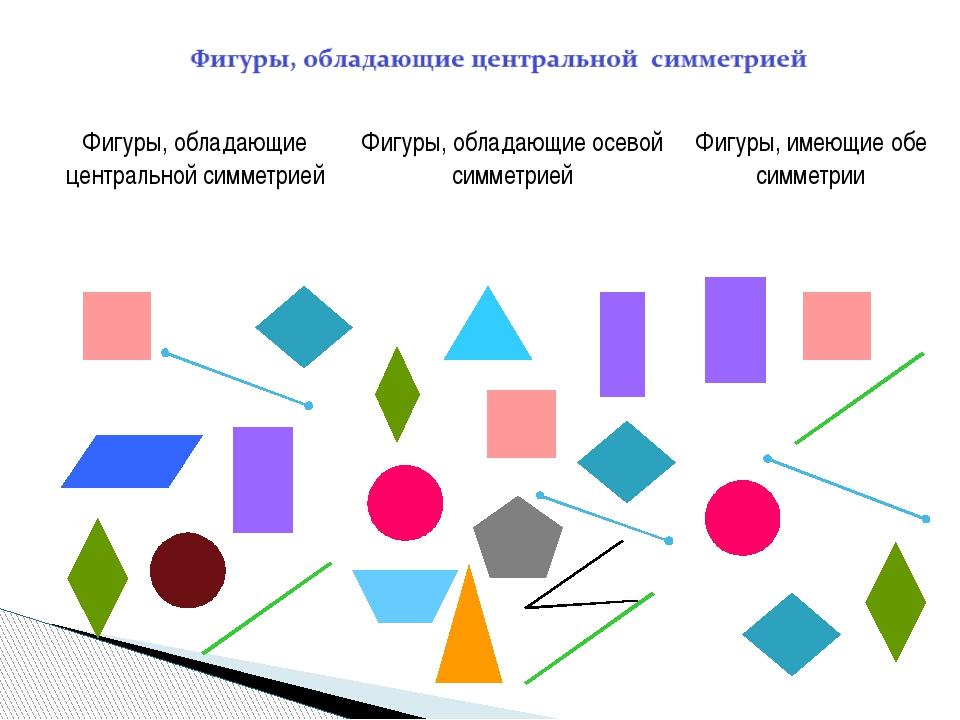 Фигуры, обладающие центральной симметрией Фигуры, обладающие осевой симметри...