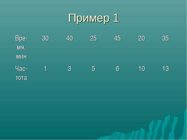 Пример 1 Вре-мя, мин304025452035 Час-тота13561013