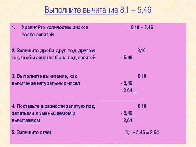 Выполните вычитание 8,1 – 5,46 Уравняйте количество знаков после запятой 8,10...