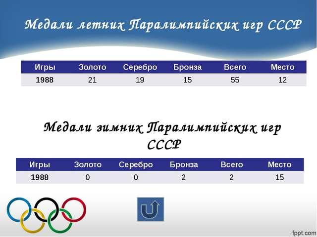 Иван Гончаров Мастер спорта международного класса С 1998 года занимался санн...