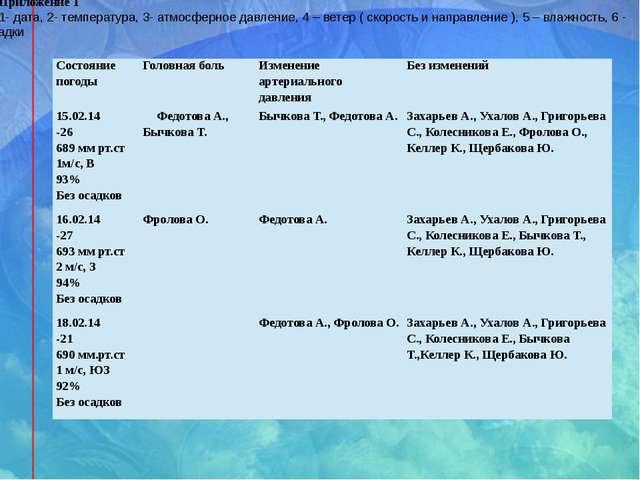 Приложение 1 1- дата, 2- температура, 3- атмосферное давление, 4 – ветер ( ск...