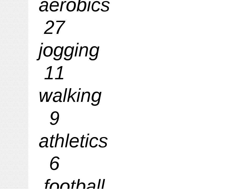 Swimming 43 aerobics 27 jogging 11 walking 9 athletics 6 football 4