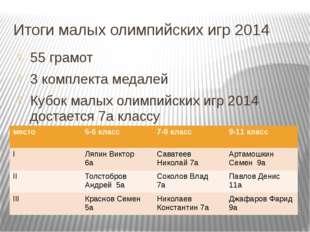 Итоги малых олимпийских игр 2014 55 грамот 3 комплекта медалей Кубок малых ол