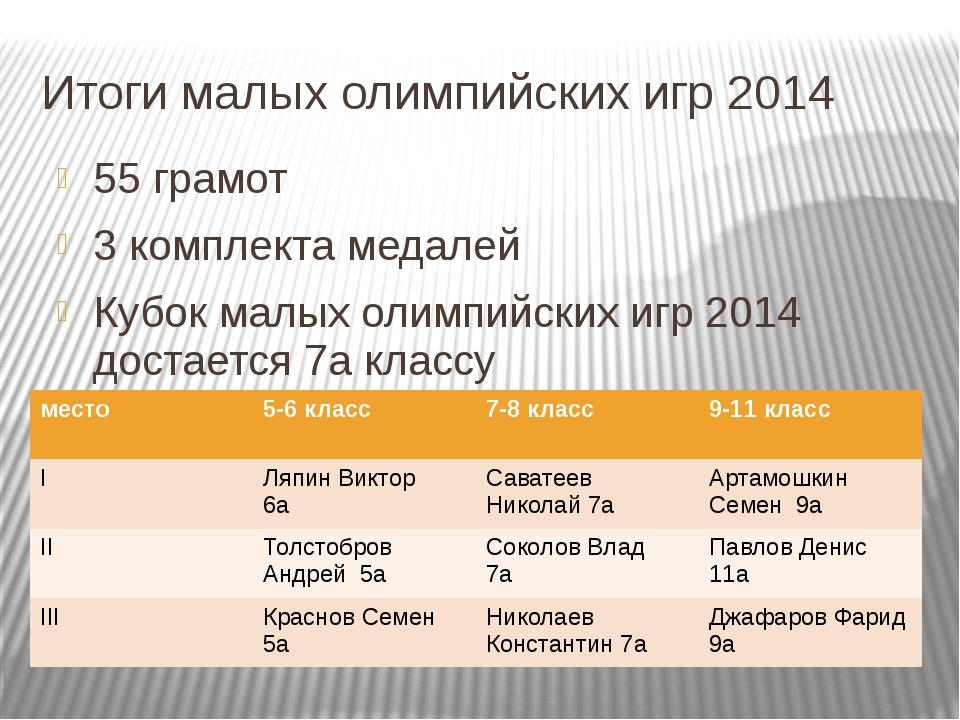 Итоги малых олимпийских игр 2014 55 грамот 3 комплекта медалей Кубок малых ол...