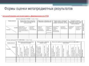 Формы оценки метапредметных результатов метод наблюдения для мониторинга сфор