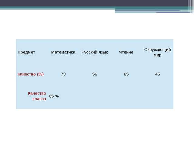 Предмет Математика Русский язык Чтение Окружающий мир Качество (%) 73 56 85...