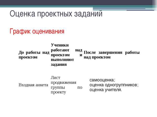 График оценивания Оценка проектных заданий До работы над проектом Ученики раб...