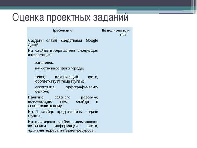 Оценка проектных заданий Требования Выполнено или нет Создать слайд средствам...