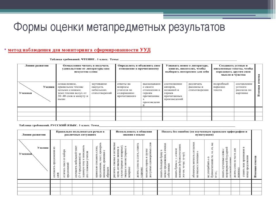 Формы оценки метапредметных результатов метод наблюдения для мониторинга сфор...