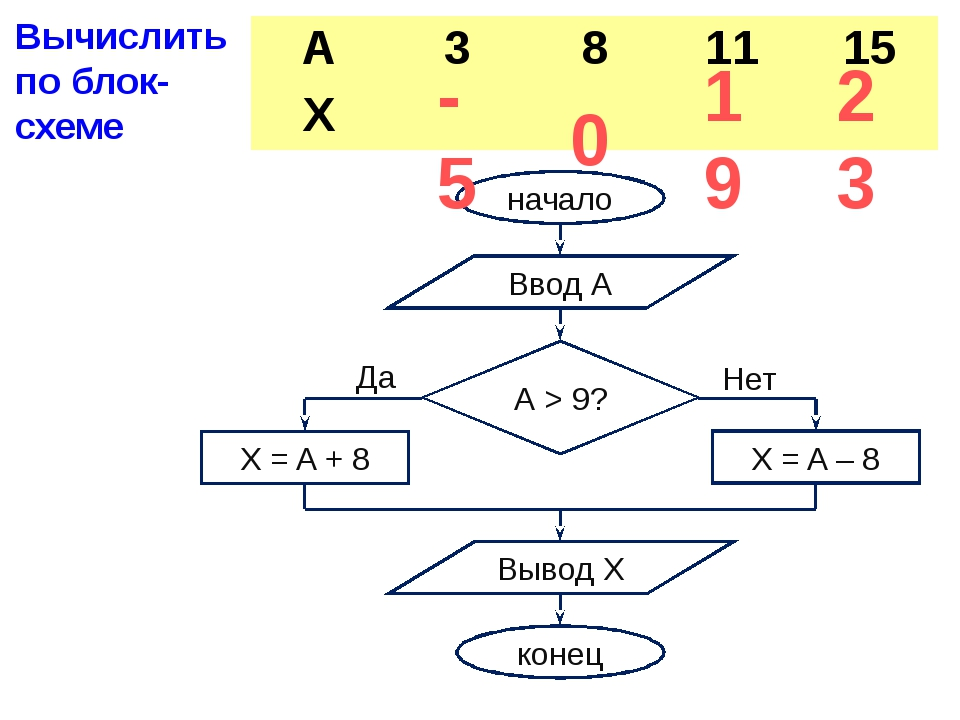 -5 0 19 23 Вычислить по блок-схеме начало Ввод А X = A – 8 Вывод X конец А >...