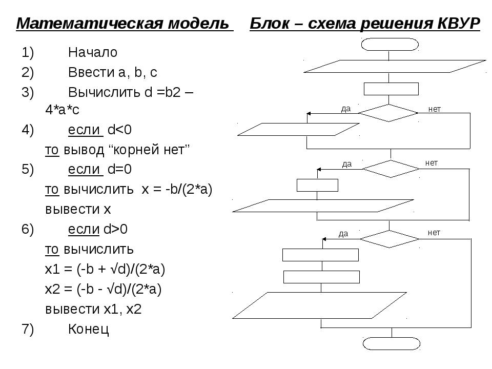 Математическая модель 1)Начало 2)Ввести a, b, c 3)Вычислить d =b2 – 4*a*c...