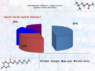 Анкетирование учащихся старших классов (приняло участие 30 человек) Часто ли