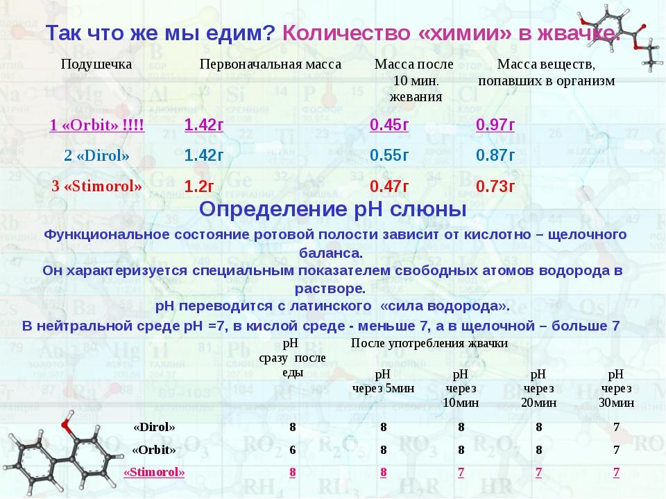 Так что же мы едим? Количество «химии» в жвачке. Определение рН слюны Функцио...