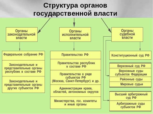 Структура органов государственной власти