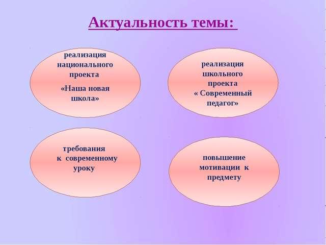 Актуальность темы: реализация национального проекта «Наша новая школа» реализ...