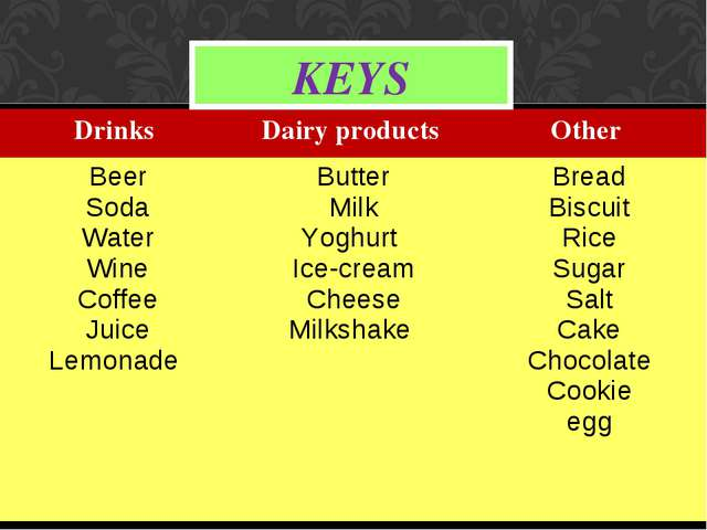 KEYS Drinks 	Dairy products 	Other Beer Soda Water Wine Coffee Juice Lemonade...