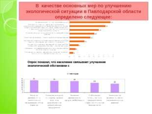 Опрос показал, что население связывает улучшение экологической обстановки с В