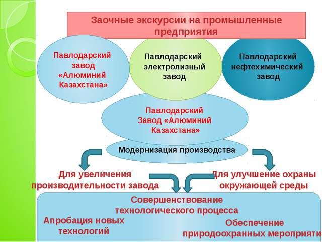 Заочные экскурсии на промышленные предприятия Павлодарский завод «Алюминий К...