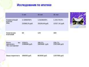 Исследования по ипотеке 5 лет10 лет15 лет Ежемесячный платеж Или:2,32682