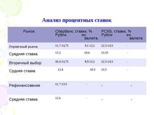 Анализ процентных ставок РынокСбербанк, ставки, % Рубли ин. валютаРСХБ, ста