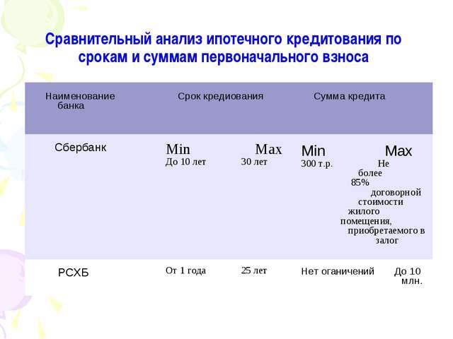Сравнительный анализ ипотечного кредитования по срокам и суммам первоначально...