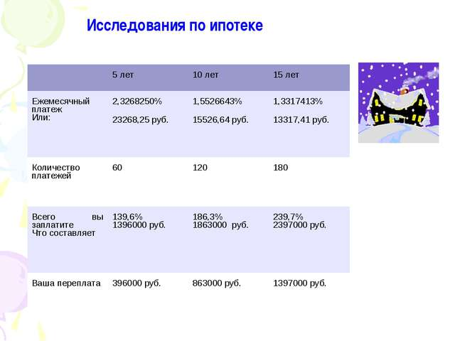 Исследования по ипотеке 5 лет10 лет15 лет Ежемесячный платеж Или:2,32682...