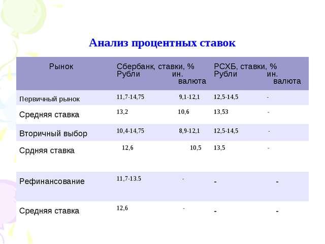 Анализ процентных ставок РынокСбербанк, ставки, % Рубли ин. валютаРСХБ, ста...