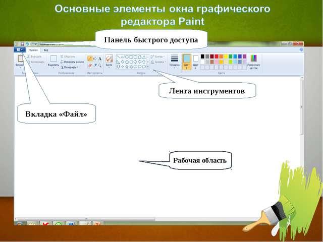 Рабочая область Вкладка «Файл» Панель быстрого доступа Лента инструментов