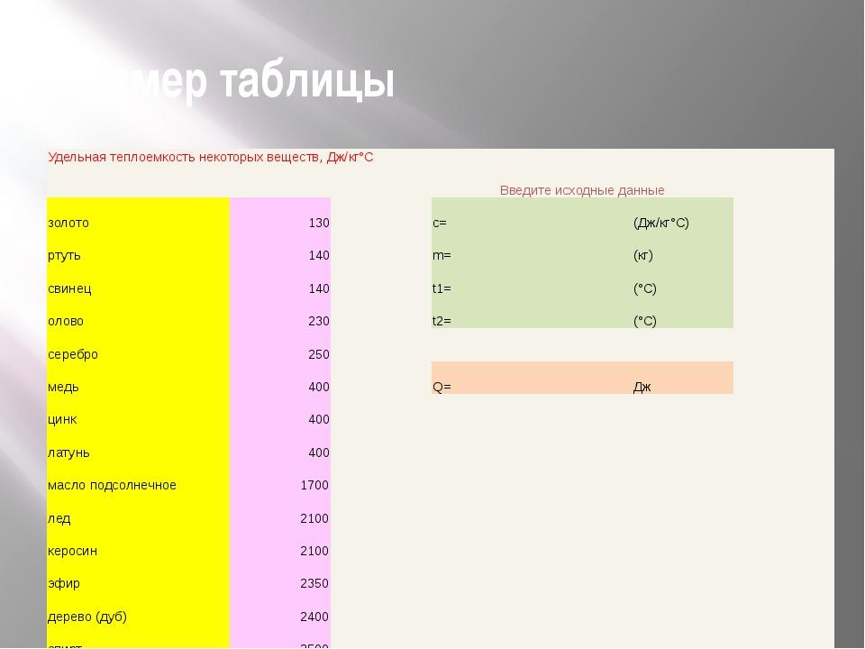 Пример таблицы Удельная теплоемкость некоторых веществ, Дж/кг°С     Введи...
