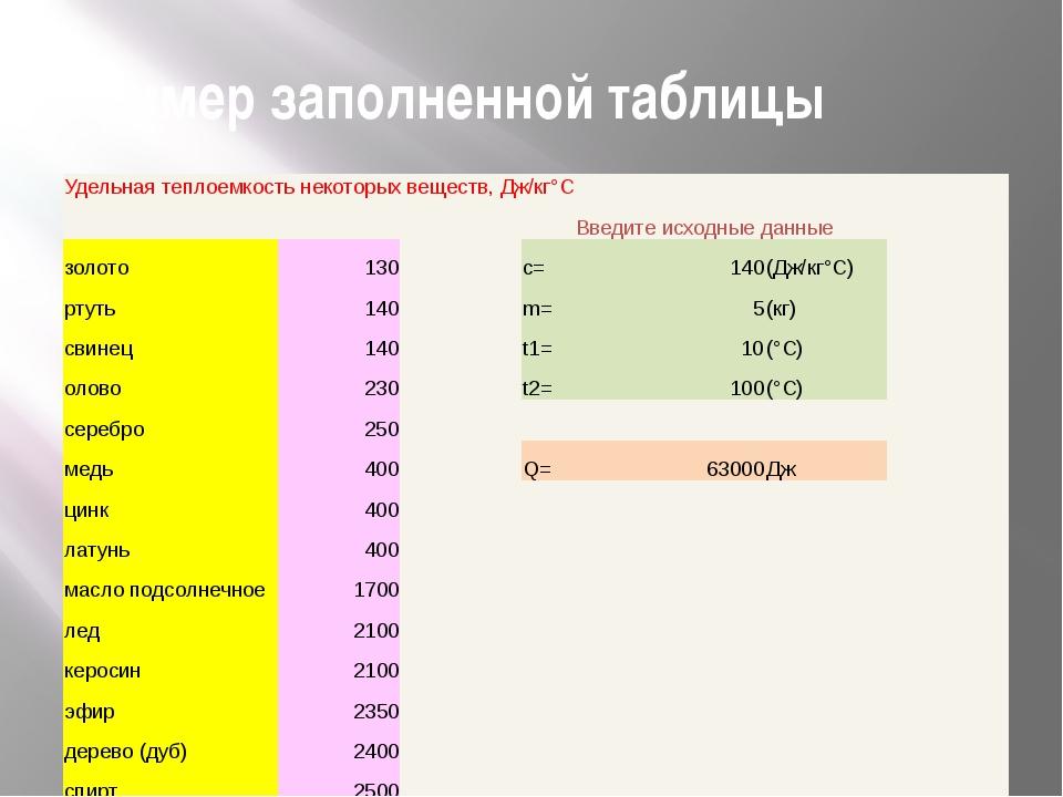 Пример заполненной таблицы Удельная теплоемкость некоторых веществ, Дж/кг°С ...