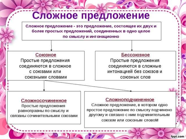 Сложное предложение Сложное предложение - это предложение, состоящее их двух...