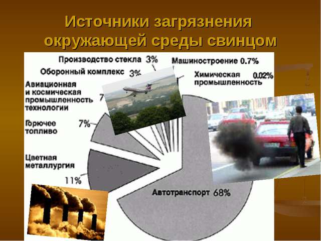 Источники загрязнения окружающей среды свинцом