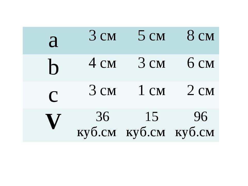 a3 см5 см8 см b4 см3 см6 см c3 см1 см2 см V36 куб.см15 куб.см96 к...