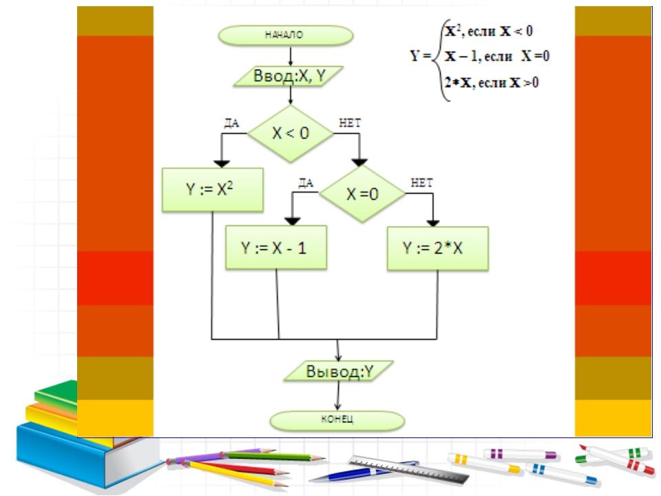 Построить в тетради блок-схему решения уравнения.