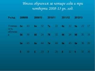 Итоги обучения за четыре года и три четверти 2008-13 уч. год. Уч.год2008/09
