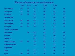 Итоги обучения по предметам 5 кл6 кл7 кл8 кл9 кл Русский яз49394738