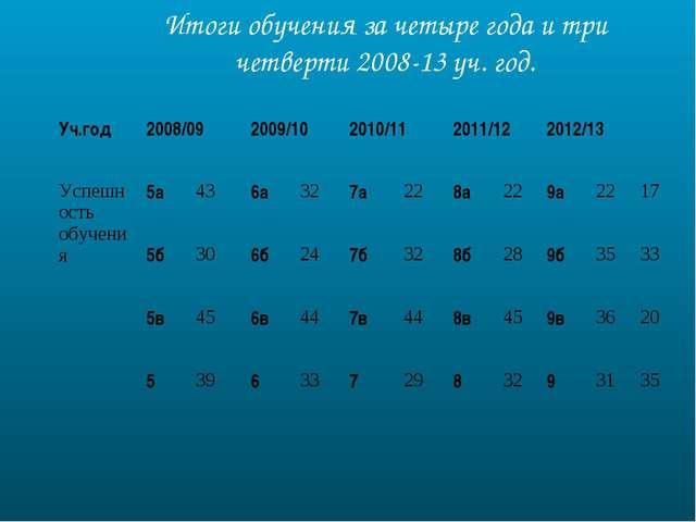 Итоги обучения за четыре года и три четверти 2008-13 уч. год. Уч.год2008/09...