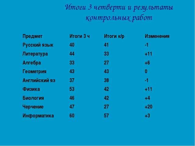Итоги 3 четверти и результаты контрольных работ ПредметИтоги 3 чИтоги к/рИ...