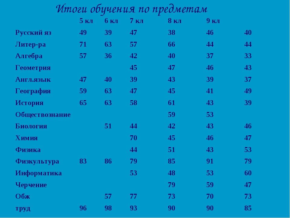 Итоги обучения по предметам 5 кл6 кл7 кл8 кл9 кл Русский яз49394738...