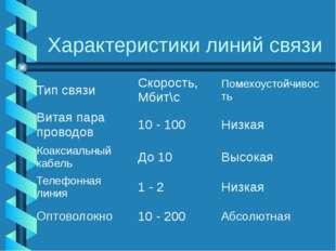 Характеристики линий связи Тип связи Скорость, Мбит\с Помехоустойчивость Вита