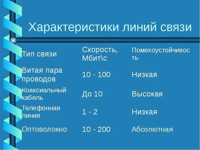 Характеристики линий связи Тип связи Скорость, Мбит\с Помехоустойчивость Вита...