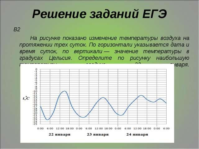 Решение заданий ЕГЭ В2 На рисунке показано изменение температуры воздуха на п...