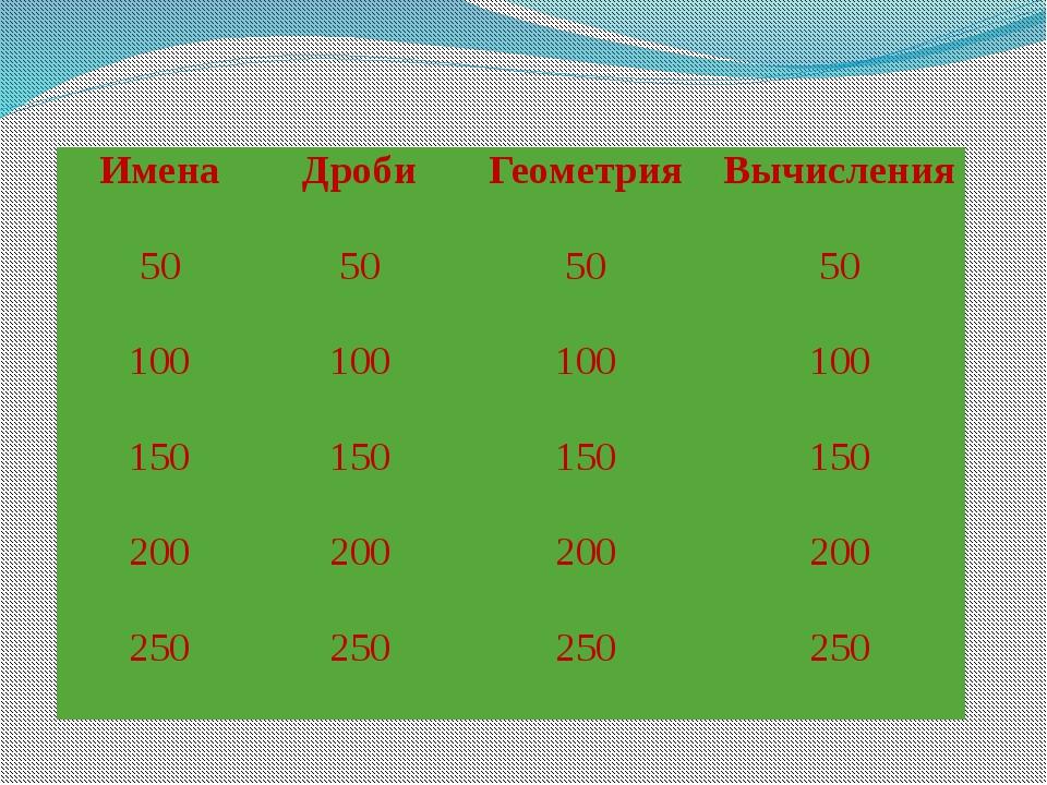 Имена Дроби Геометрия Вычисления 50 50 50 50 100 100 100 100 150 150 150 150...
