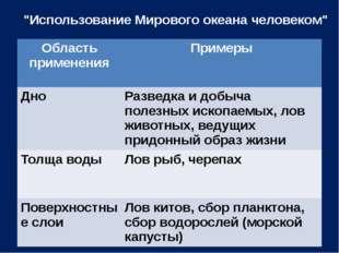 """""""Использование Мирового океана человеком"""" Область применения Примеры Дно Разв"""