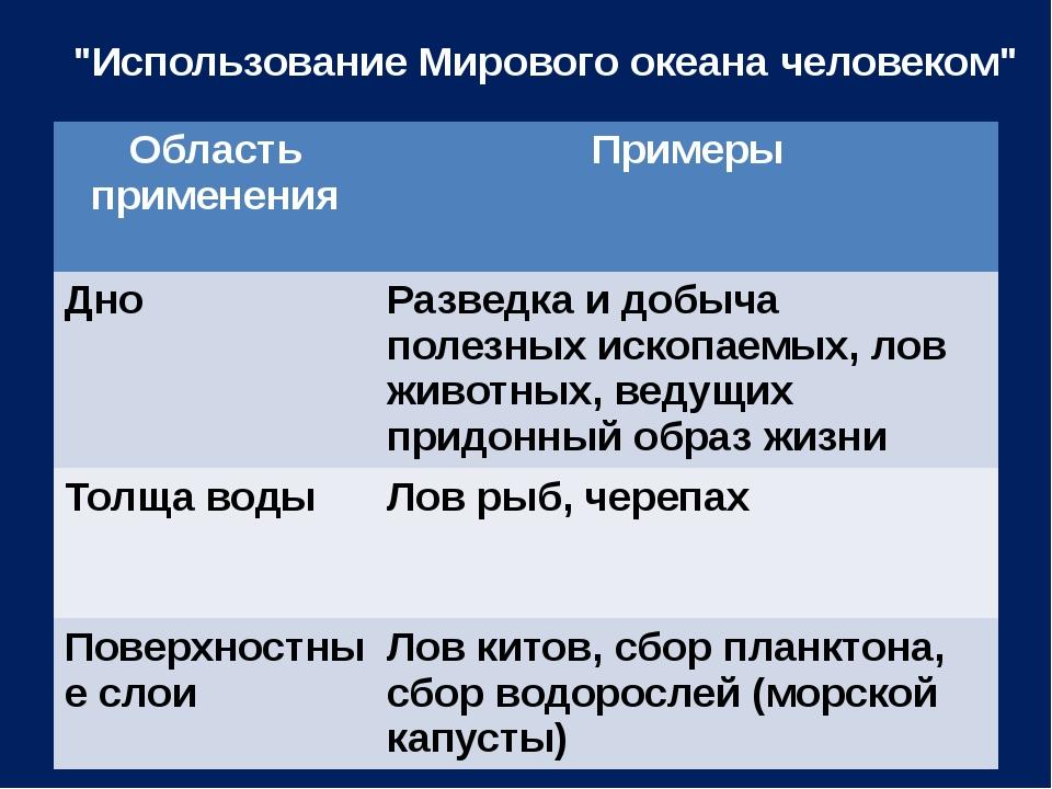 """""""Использование Мирового океана человеком"""" Область применения Примеры Дно Разв..."""