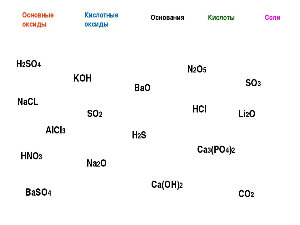 H2SO4 NaCL KOH AlCl3 SO2 HNO3 Ca(OH)2 Na2O BaSO4 CO2 Основные оксиды Кислотны...