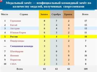 Медальный зачёт — неофициальный командный зачётпо количеству медалей, получе