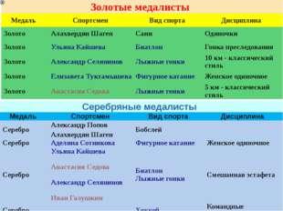 Серебряные медалисты Медаль Спортсмен Вид спорта Дисциплина Серебро Алексан
